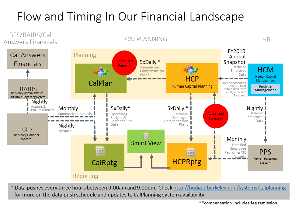 Our Financial landscape